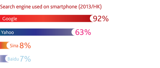 Search engine used on smartphone (2013/HK)
