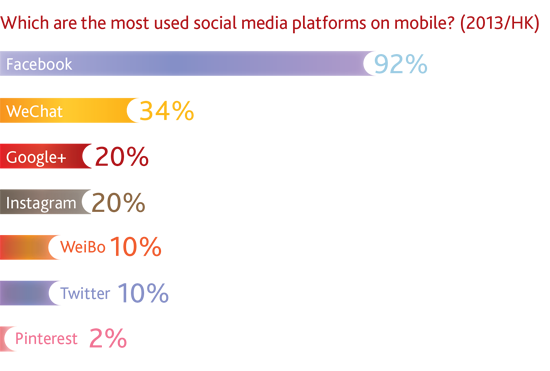 Which are the most used social media platforms on mobile? (2013/HK)