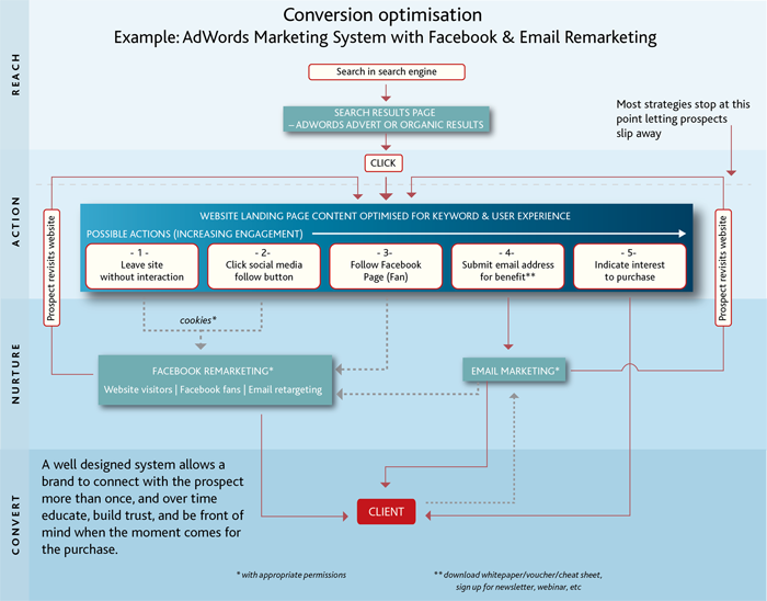 Conversion optimised marketing system