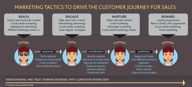 Inbound marketing strategy and buyer journey