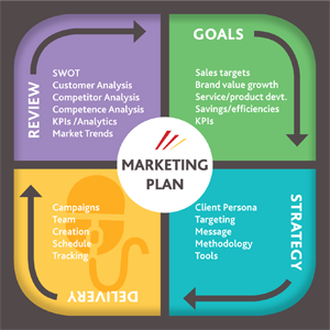 Marketing Plan - Review-Goals-Strategy-Delivery Quadrant